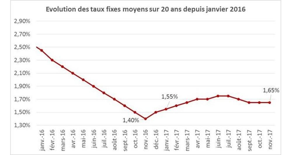 Barom tre du cr dit immobilier des taux quasiment stables en novembre - Taux credits immobiliers ...