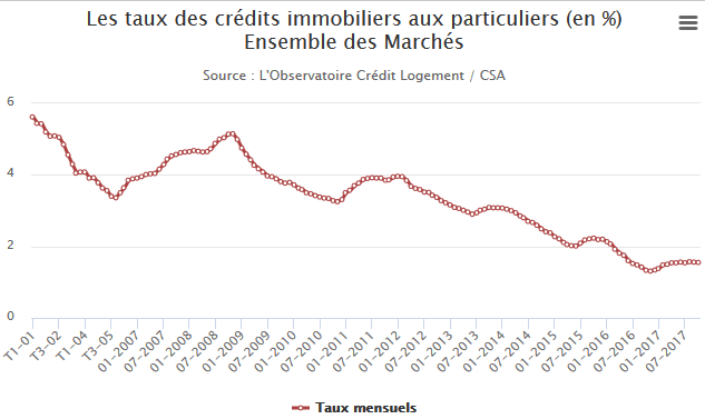 evolution-taux-credit-immobilier-2017